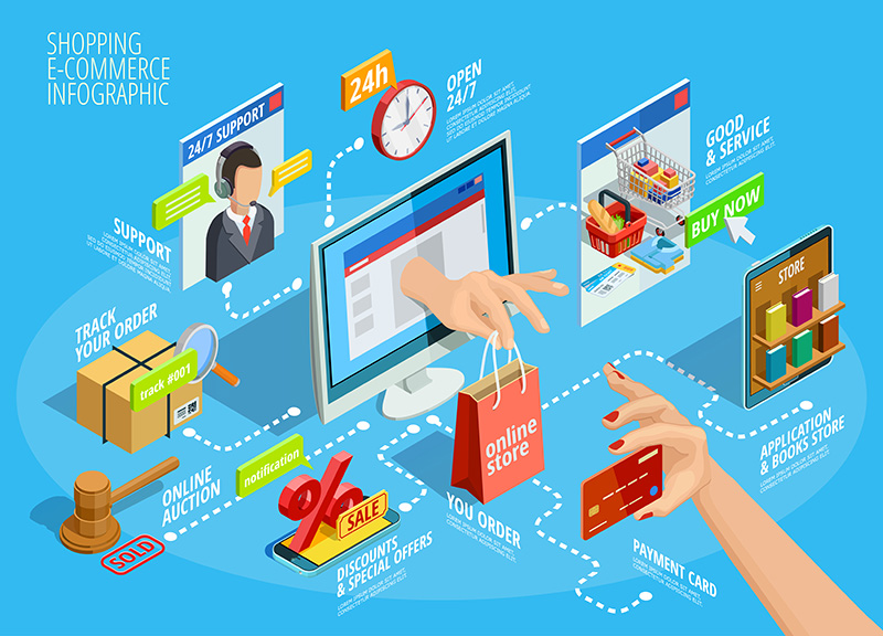 E-Commerce and User Experience: The Top Trends that Will Make Users Engage With Your Brand